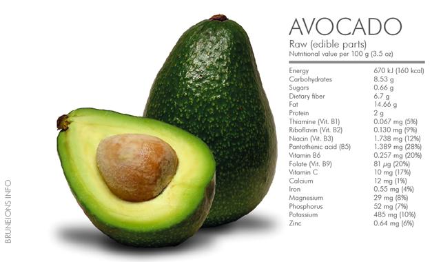 Topics in Aromatherapy-Avocado Oil | naturallyhealthyandgorgeous